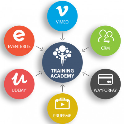 Training Academy + ZOOM + VIMEO LIVE